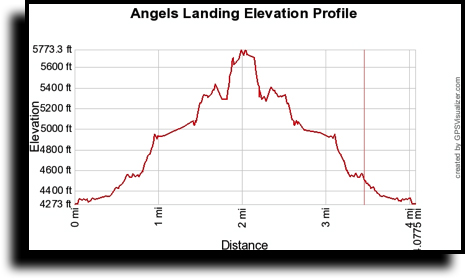 aa_elevation profile